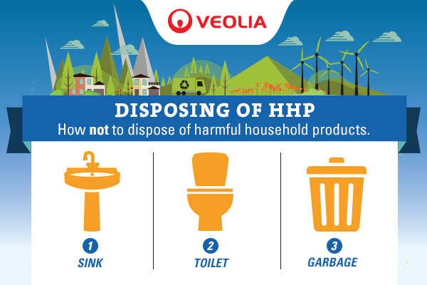 How not to dispose of HHP